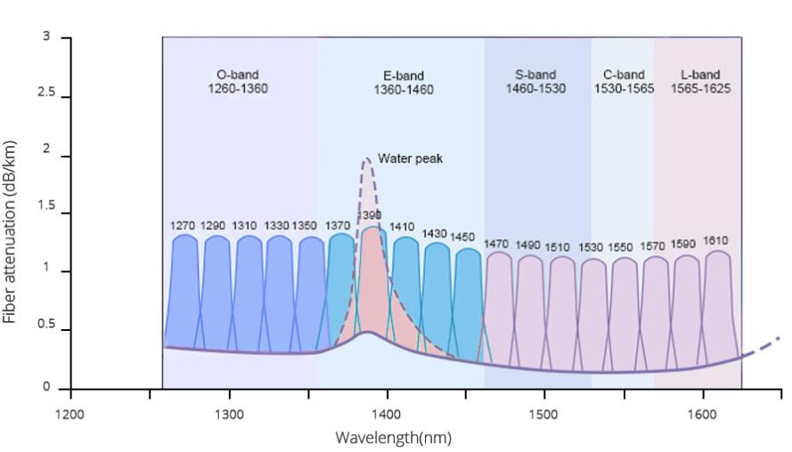 Coarse Wavelength Division Multiplexer High Density CWDM wavelength..