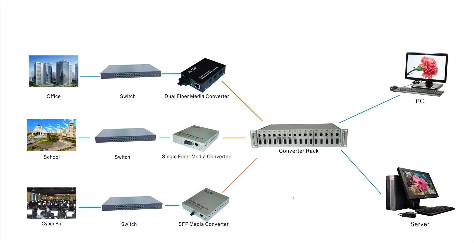 Fiber Ethernet Media Converter application