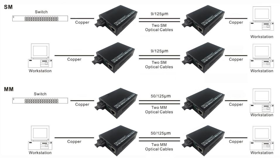 fiber optic media converter solutions