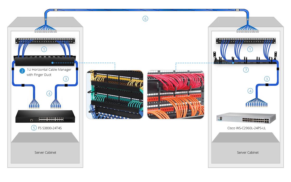 cable management panel 1U 24 cores enclosed tank CMH-QD1U